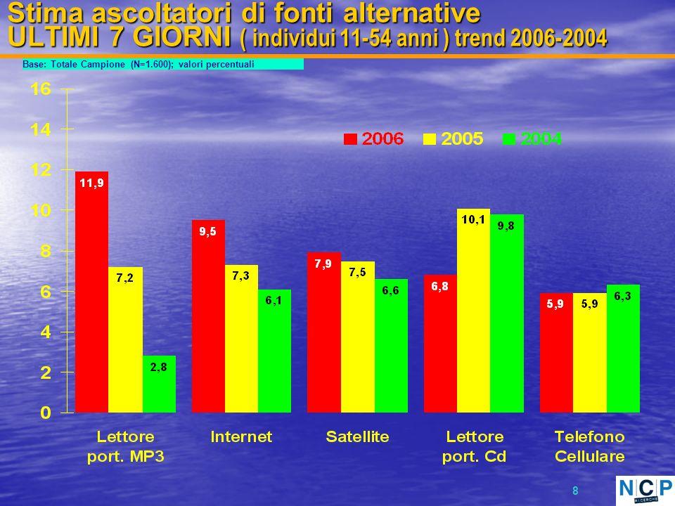 8 Stima ascoltatori di fonti alternative ULTIMI 7 GIORNI ( individui 11-54 anni ) trend 2006-2004 Base: Totale Campione (N=1.600); valori percentuali