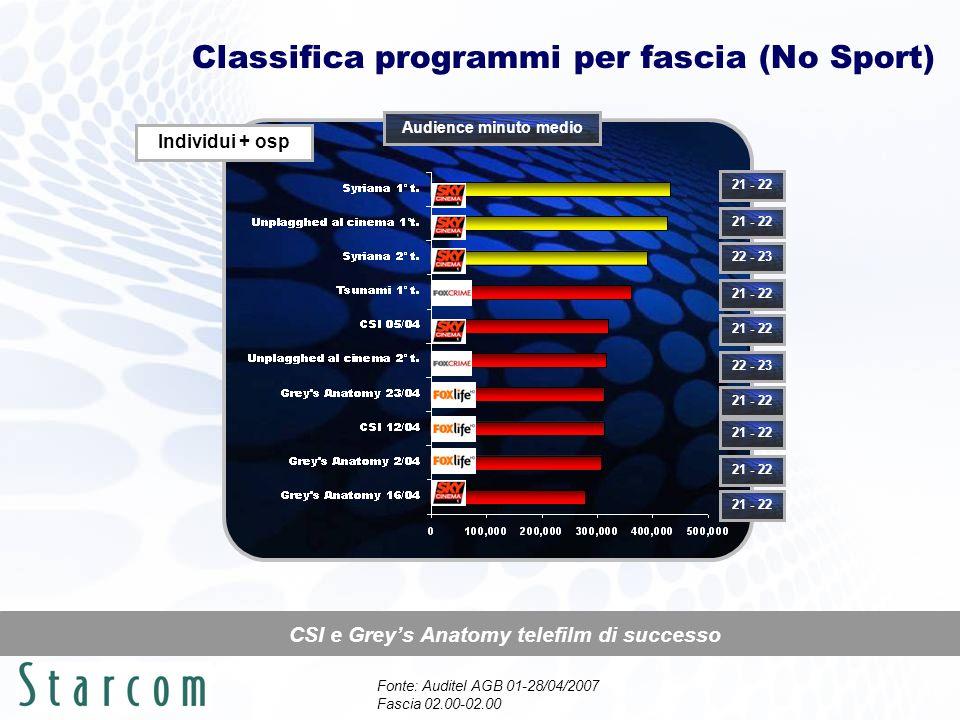 Classifica programmi per fascia (No Sport) Fonte: Auditel AGB 01-28/04/2007 Fascia 02.00-02.00 CSI e Greys Anatomy telefilm di successo Individui + osp Audience minuto medio 21 - 22 22 - 23 21 - 22 22 - 23 21 - 22