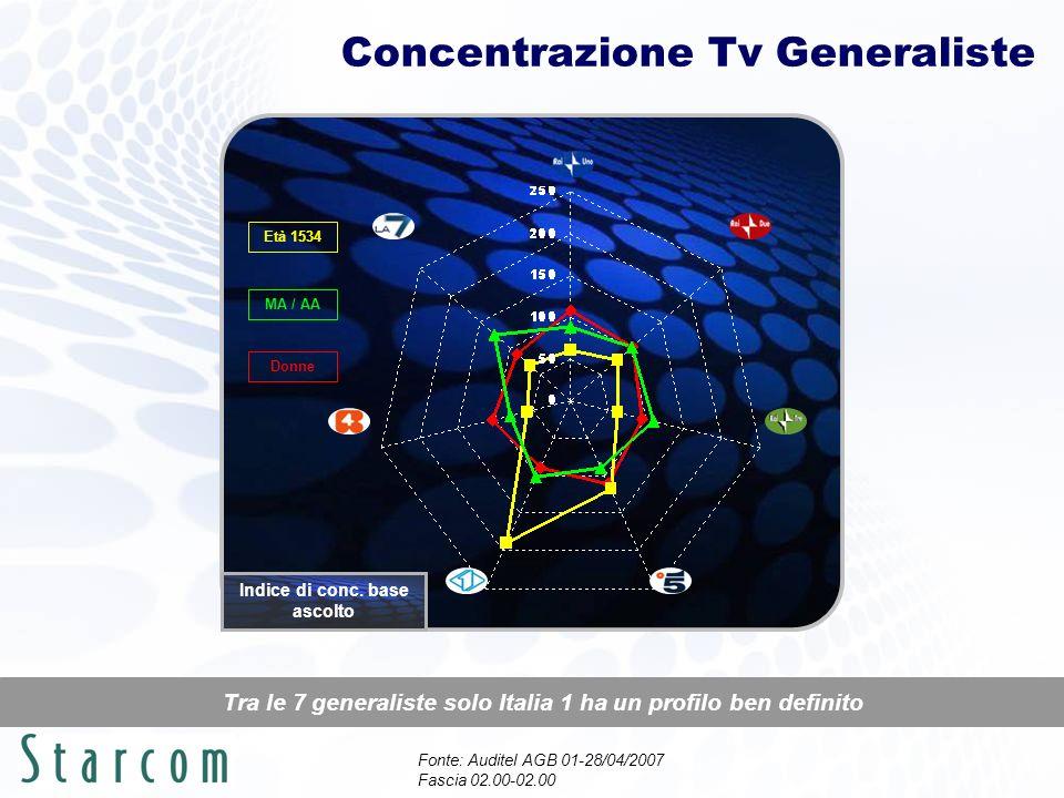 Concentrazione Tv Generaliste Tra le 7 generaliste solo Italia 1 ha un profilo ben definito Età 1534 MA / AA Donne Fonte: Auditel AGB 01-28/04/2007 Fascia 02.00-02.00 Indice di conc.