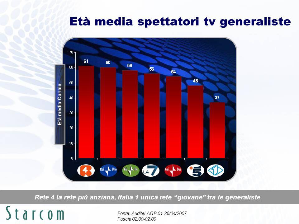 Età media spettatori tv generaliste Rete 4 la rete più anziana, Italia 1 unica rete giovane tra le generaliste Età media Canale Fonte: Auditel AGB 01-28/04/2007 Fascia 02.00-02.00