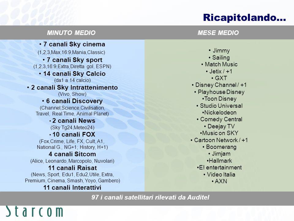 7 canali Sky cinema (1,2,3,Max,16:9,Mania,Classic) 7 canali Sky sport (1,2,3,16:9,Extra,Diretta gol, ESPN) 14 canali Sky Calcio (da1 a 14 calcio) 2 ca