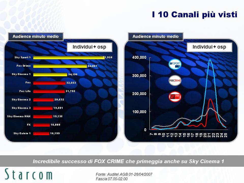 I 10 Canali più visti Fonte: Auditel AGB 01-28/04/2007 Fascia 07.00-02.00 Incredibile successo di FOX CRIME che primeggia anche su Sky Cinema 1 Individui + osp Audience minuto medio Individui + osp