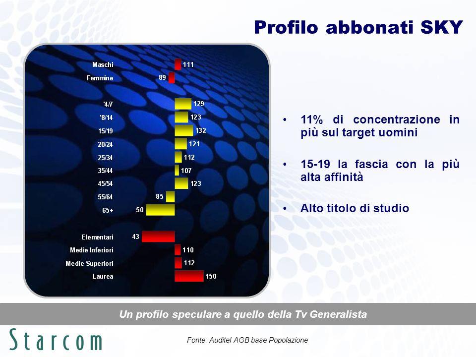 % Share per Gruppo abbonati SKY Più di un terzo della giornata televisiva spesa sul satellite 61.4% la share sulle tv terrestri, 38.6% sulle satellitari Mediaset (30.4%) preferita a RAI (25.5%) 14.1% la share dei canali SKY (Cinema, Sport, News), 7.5% quella dei FOX Fonte: Auditel AGB 01-28/04/2007 Fascia 02.00-02.00