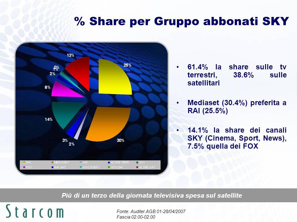 % Share per Gruppo Adu 1534 abbonati SKY Quasi metà giornata televisiva spesa sulle tv satellitari 53.7% la share sulle tv terrestri, 46.3% sulle satellitari Rispetto al totale abbonati tiene la share Mediaset (32.9%), erose quote alle reti RAI (16.3%) 18.2% la share dei canali SKY (Cinema, Sport, News), 10.2% quella dei FOX Fonte: Auditel AGB 01-28/04/2007 Fascia 02.00-02.00