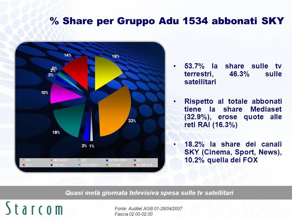% Share per Gruppo Adu 1534 abbonati SKY Quasi metà giornata televisiva spesa sulle tv satellitari 53.7% la share sulle tv terrestri, 46.3% sulle sate