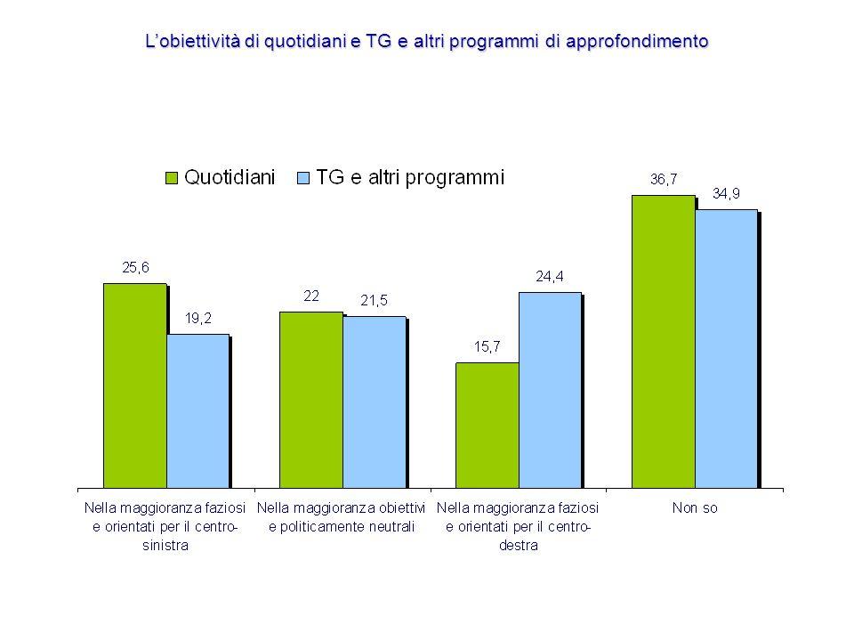 Lobiettività di quotidiani e TG e altri programmi di approfondimento