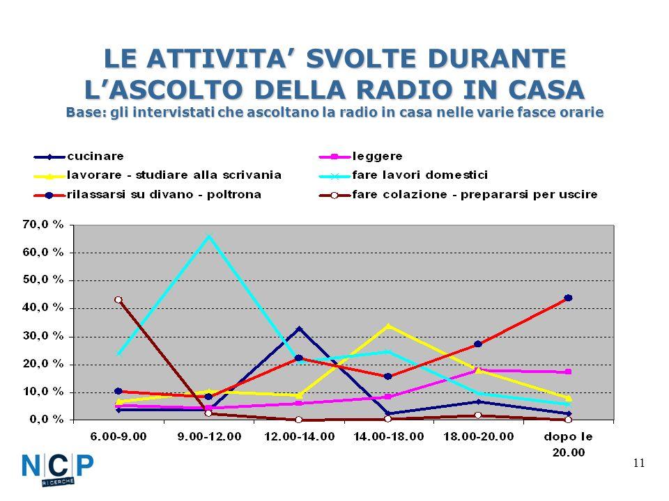 11 LE ATTIVITA SVOLTE DURANTE LASCOLTO DELLA RADIO IN CASA Base: gli intervistati che ascoltano la radio in casa nelle varie fasce orarie