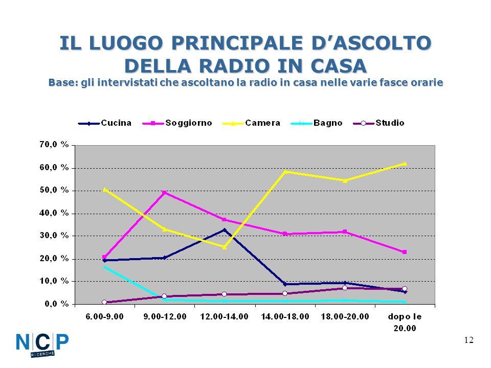 12 IL LUOGO PRINCIPALE DASCOLTO DELLA RADIO IN CASA Base: gli intervistati che ascoltano la radio in casa nelle varie fasce orarie