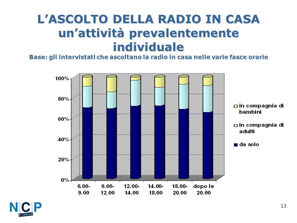 13 LASCOLTO DELLA RADIO IN CASA unattività prevalentemente individuale Base: gli intervistati che ascoltano la radio in casa nelle varie fasce orarie