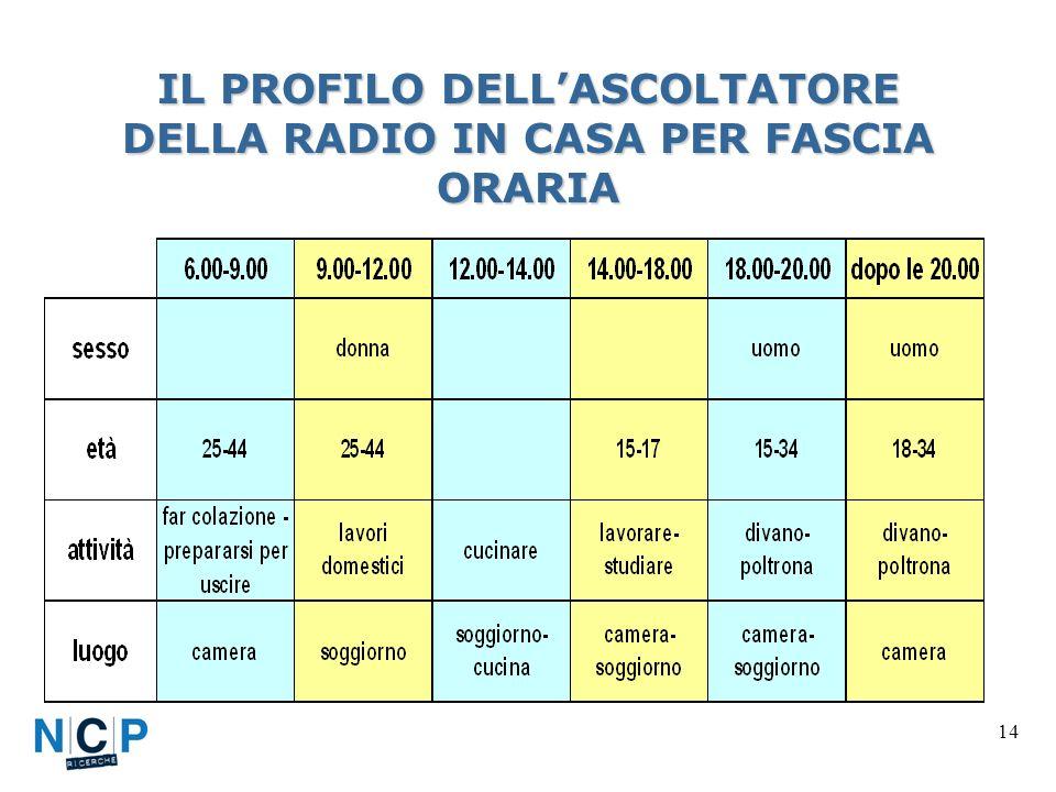 14 IL PROFILO DELLASCOLTATORE DELLA RADIO IN CASA PER FASCIA ORARIA