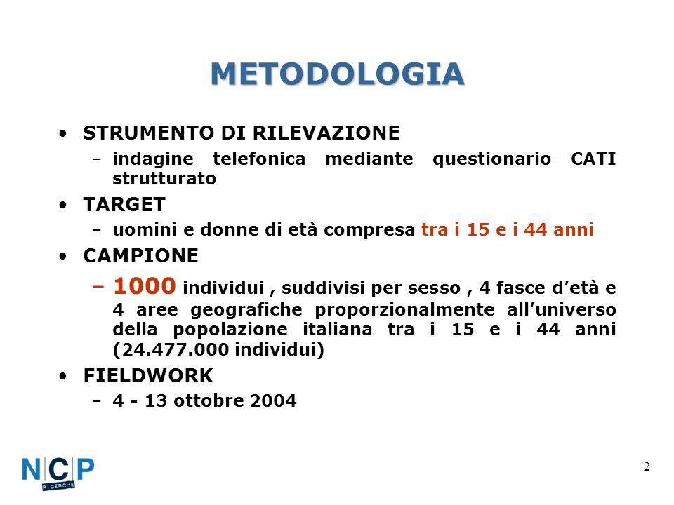 2 METODOLOGIA STRUMENTO DI RILEVAZIONE –indagine telefonica mediante questionario CATI strutturato TARGET –uomini e donne di età compresa tra i 15 e i 44 anni CAMPIONE –1000 individui, suddivisi per sesso, 4 fasce detà e 4 aree geografiche proporzionalmente alluniverso della popolazione italiana tra i 15 e i 44 anni (24.477.000 individui) FIELDWORK –4 - 13 ottobre 2004