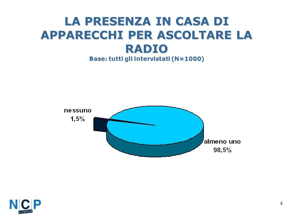 4 LA PRESENZA IN CASA DI APPARECCHI PER ASCOLTARE LA RADIO Base: tutti gli intervistati (N=1000)