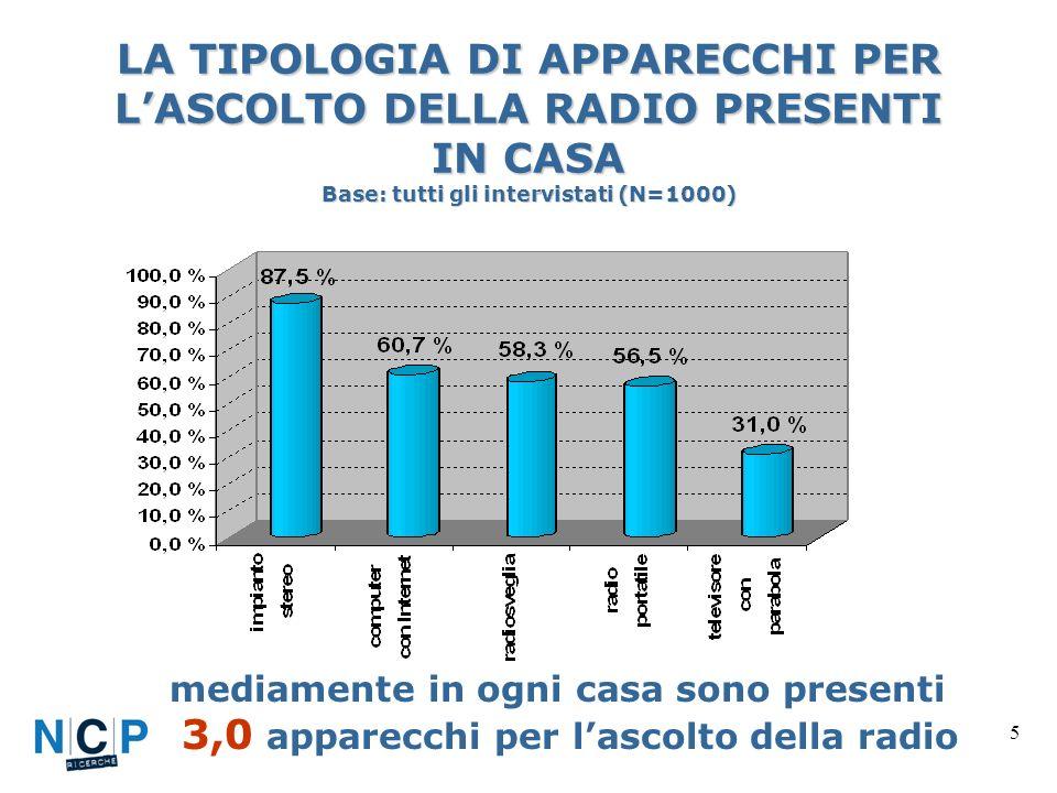 5 LA TIPOLOGIA DI APPARECCHI PER LASCOLTO DELLA RADIO PRESENTI IN CASA Base: tutti gli intervistati (N=1000) mediamente in ogni casa sono presenti 3,0 apparecchi per lascolto della radio