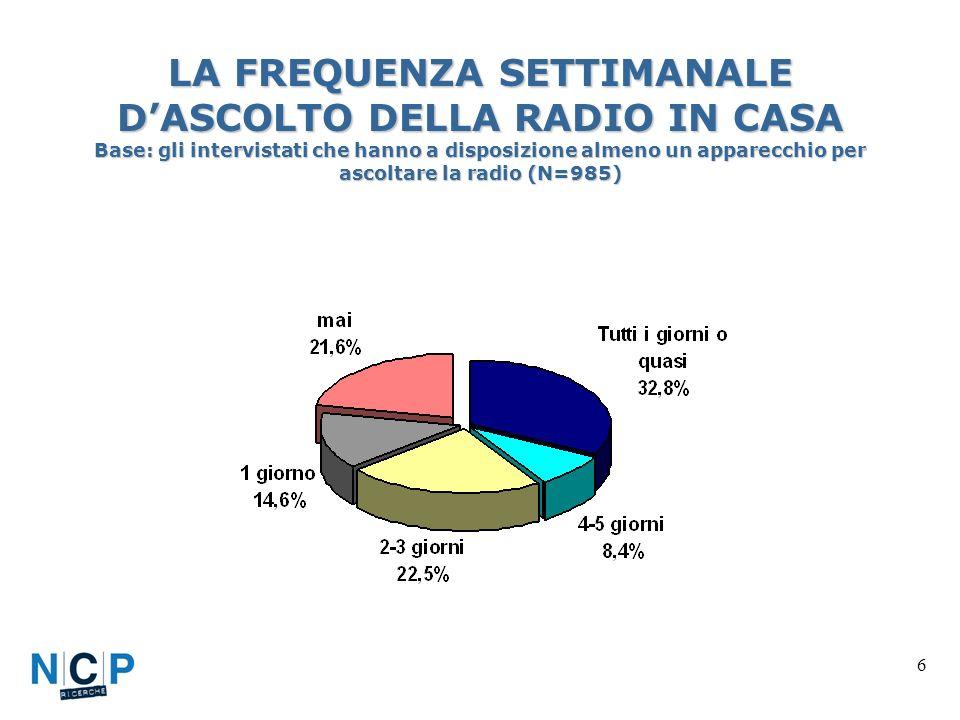 6 LA FREQUENZA SETTIMANALE DASCOLTO DELLA RADIO IN CASA Base: gli intervistati che hanno a disposizione almeno un apparecchio per ascoltare la radio (N=985)