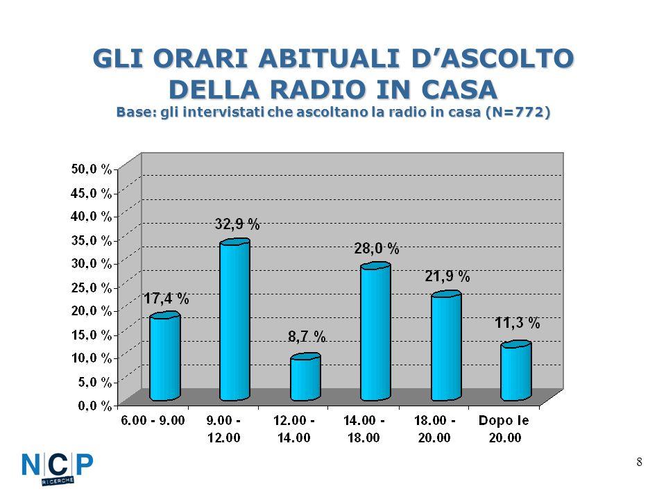 8 GLI ORARI ABITUALI DASCOLTO DELLA RADIO IN CASA Base: gli intervistati che ascoltano la radio in casa (N=772)