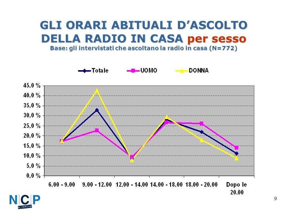 9 GLI ORARI ABITUALI DASCOLTO DELLA RADIO IN CASA per sesso Base: gli intervistati che ascoltano la radio in casa (N=772)