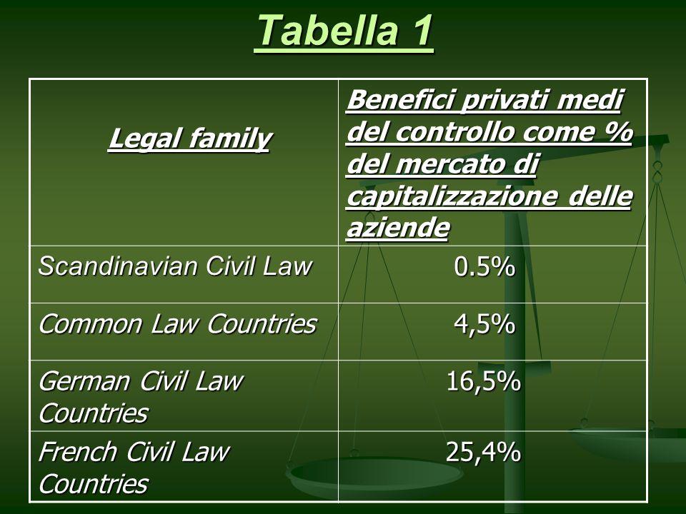 Tabella 1 Legal family Legal family Benefici privati medi del controllo come % del mercato di capitalizzazione delle aziende Scandinavian Civil Law 0.5% 0.5% Common Law Countries 4,5% 4,5% German Civil Law Countries 16,5% 16,5% French Civil Law Countries 25,4% 25,4%