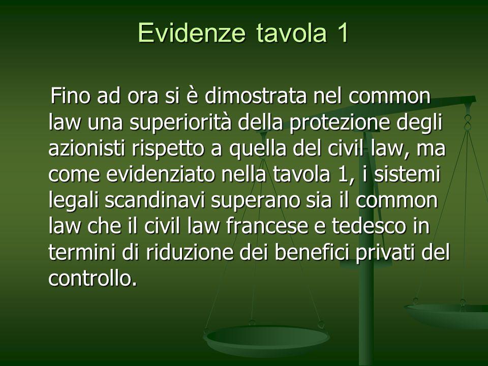 Evidenze tavola 1 Fino ad ora si è dimostrata nel common law una superiorità della protezione degli azionisti rispetto a quella del civil law, ma come