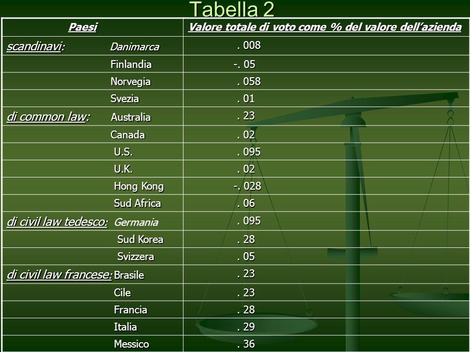 Tabella 2 Paesi Paesi Valore totale di voto come % del valore dellazienda scandinavi : Danimarca. 008. 008 Finlandia Finlandia -. 05 -. 05 Norvegia No