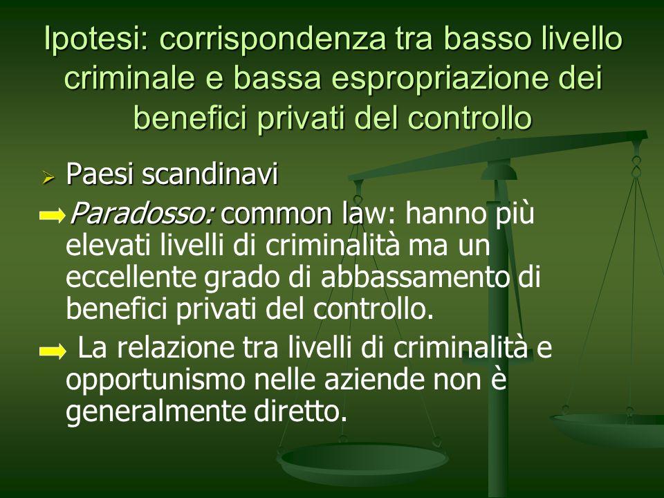 Ipotesi: corrispondenza tra basso livello criminale e bassa espropriazione dei benefici privati del controllo Paesi scandinavi Paesi scandinavi Parado