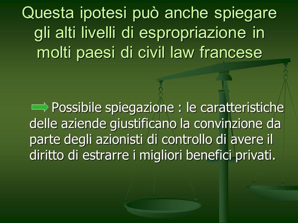 Questa ipotesi può anche spiegare gli alti livelli di espropriazione in molti paesi di civil law francese Possibile spiegazione : le caratteristiche d