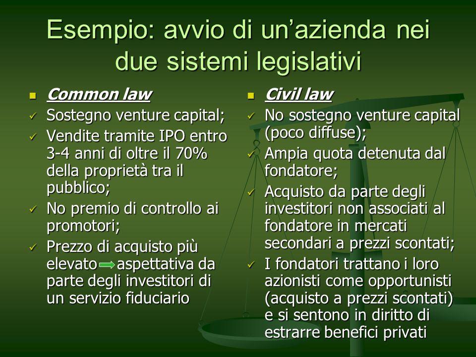 Esempio: avvio di unazienda nei due sistemi legislativi Common law Common law Sostegno venture capital; Sostegno venture capital; Vendite tramite IPO