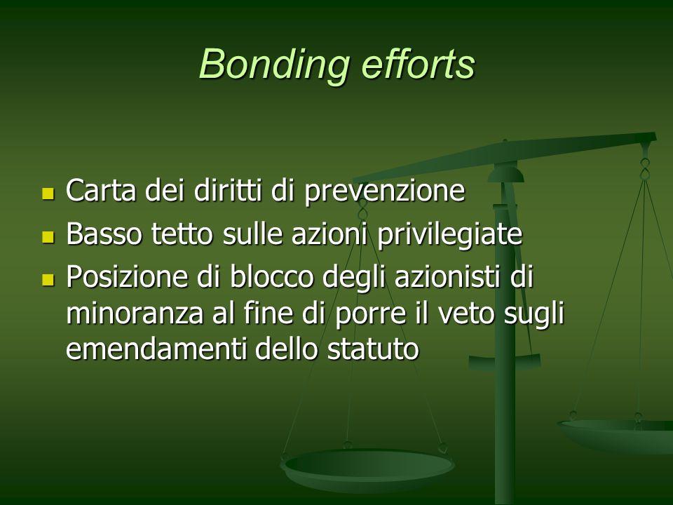 Bonding efforts Carta dei diritti di prevenzione Carta dei diritti di prevenzione Basso tetto sulle azioni privilegiate Basso tetto sulle azioni privi