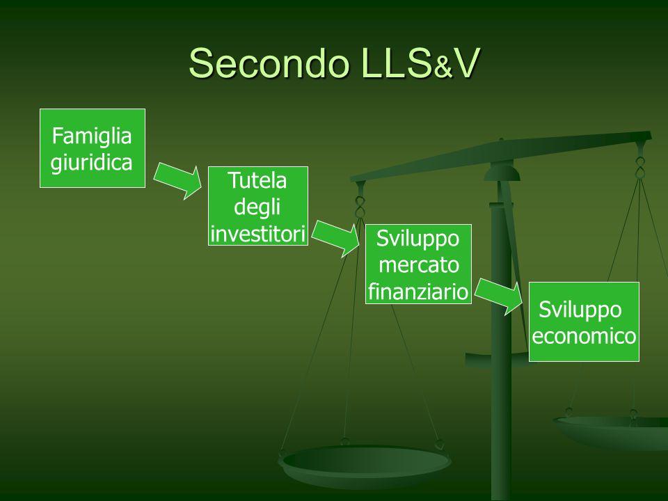 Secondo LLS & V Famiglia giuridica Tutela degli investitori Sviluppo mercato finanziario Sviluppo economico