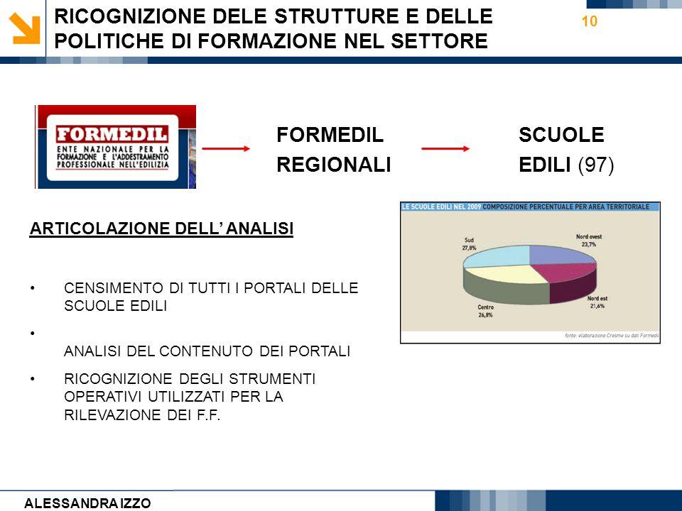 Carmen Cirulli 10 RICOGNIZIONE DELE STRUTTURE E DELLE POLITICHE DI FORMAZIONE NEL SETTORE FORMEDIL REGIONALI SCUOLE EDILI (97) ARTICOLAZIONE DELL ANAL