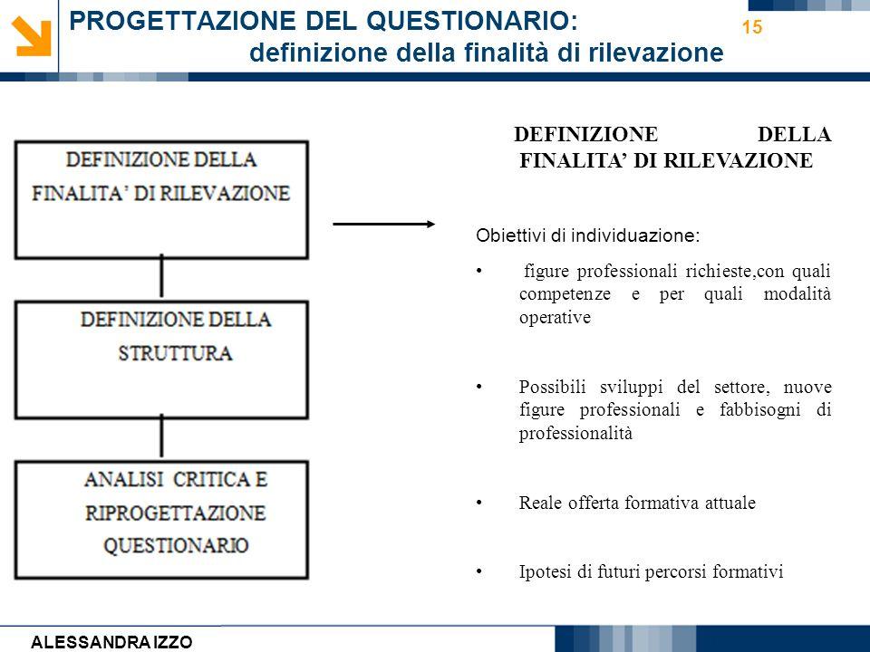Carmen Cirulli 15 PROGETTAZIONE DEL QUESTIONARIO: definizione della finalità di rilevazione DEFINIZIONE DELLA FINALITA DI RILEVAZIONE Obiettivi di ind