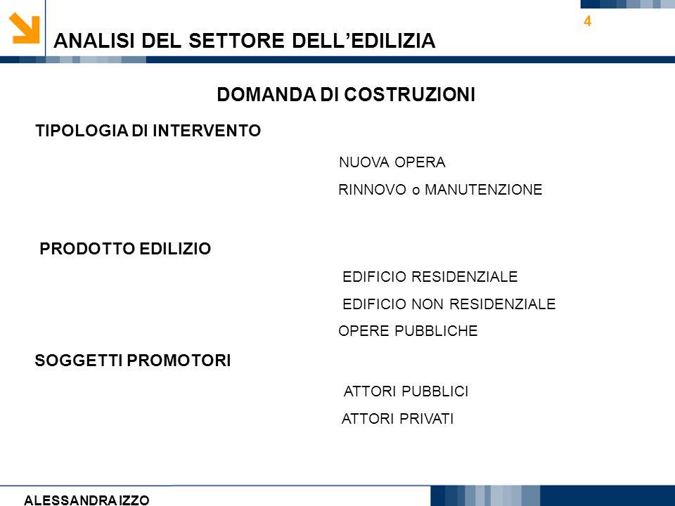 Carmen Cirulli 4 ANALISI DEL SETTORE DELLEDILIZIA DOMANDA DI COSTRUZIONI TIPOLOGIA DI INTERVENTO NUOVA OPERA RINNOVO o MANUTENZIONE PRODOTTO EDILIZIO
