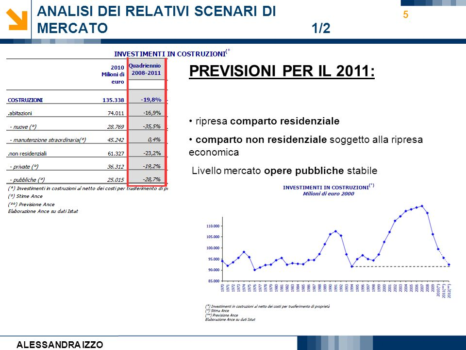 Carmen Cirulli 5 ANALISI DEI RELATIVI SCENARI DI MERCATO 1/2 PREVISIONI PER IL 2011: ripresa comparto residenziale comparto non residenziale soggetto