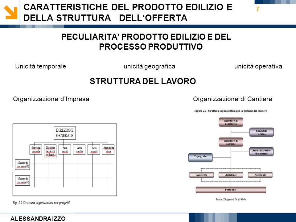 Carmen Cirulli 7 CARATTERISTICHE DEL PRODOTTO EDILIZIO E DELLA STRUTTURA DELLOFFERTA PECULIARITA PRODOTTO EDILIZIO E DEL PROCESSO PRODUTTIVO Unicità t