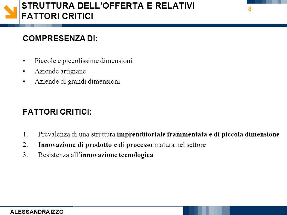 Carmen Cirulli 9 IMPLICAZIONI DEI PROCESSI DI INNOVAZIONE DI MERCATO E TECNOLOGICI CAMBIO PARADIGMA POLITICO-ECONOMICO INTERNAZIONALE INNOVAZIONE DELLE STRATEGIE DEL SISTEMA INDUSTRIALE DELLE COSTRUZIONI CRISI FINANZIARIA- ECONOMICA-CLIMATICA CRISI DEL MODELLO DI ECONOMIA DI MERCATO PRODOTTI FILIERA PROCESSI MATERIALI,TECNICHE COSTRUTTIVE NUOVE COMPETENZE TECNOLOGIE INFORMATICHE ALESSANDRA IZZO