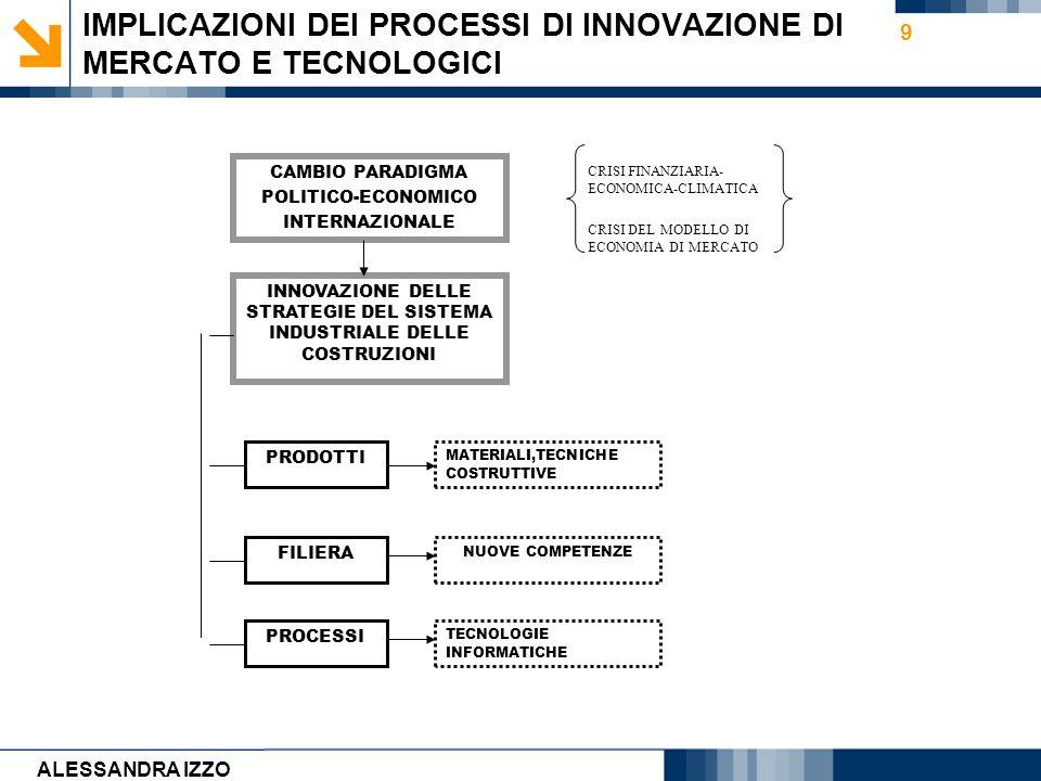 Carmen Cirulli 9 IMPLICAZIONI DEI PROCESSI DI INNOVAZIONE DI MERCATO E TECNOLOGICI CAMBIO PARADIGMA POLITICO-ECONOMICO INTERNAZIONALE INNOVAZIONE DELL