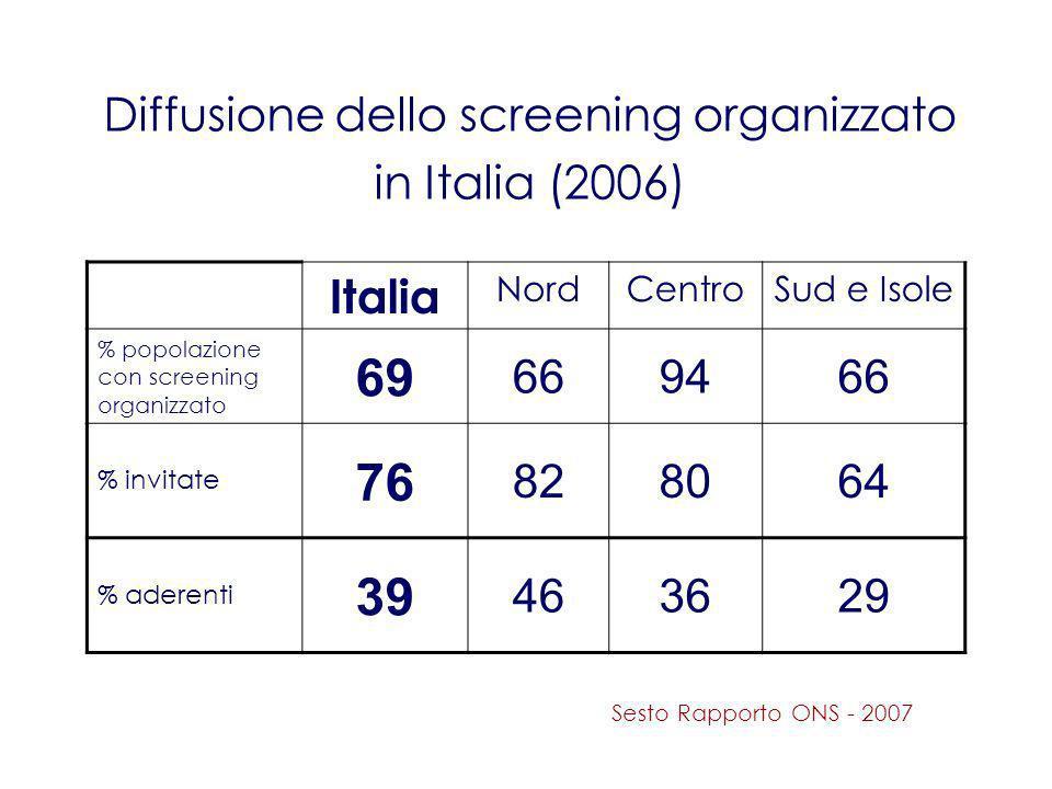 Diffusione del Pap test in Italia Donne 25 – 64 anni 16 milioni Pap test totali /anno 5 – 6.5 milioni (ISTAT 2006) Pap test/anno screening 1.3 milioni Il 30 % delle donne dichiara di non aver mai fatto il Pap test Il 30 % delle donne dichiara di fare il Pap test ogni anno