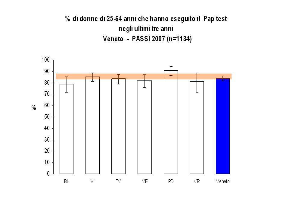 Pap test e periodicità* Veneto - PASSI 2007 (n=1344)