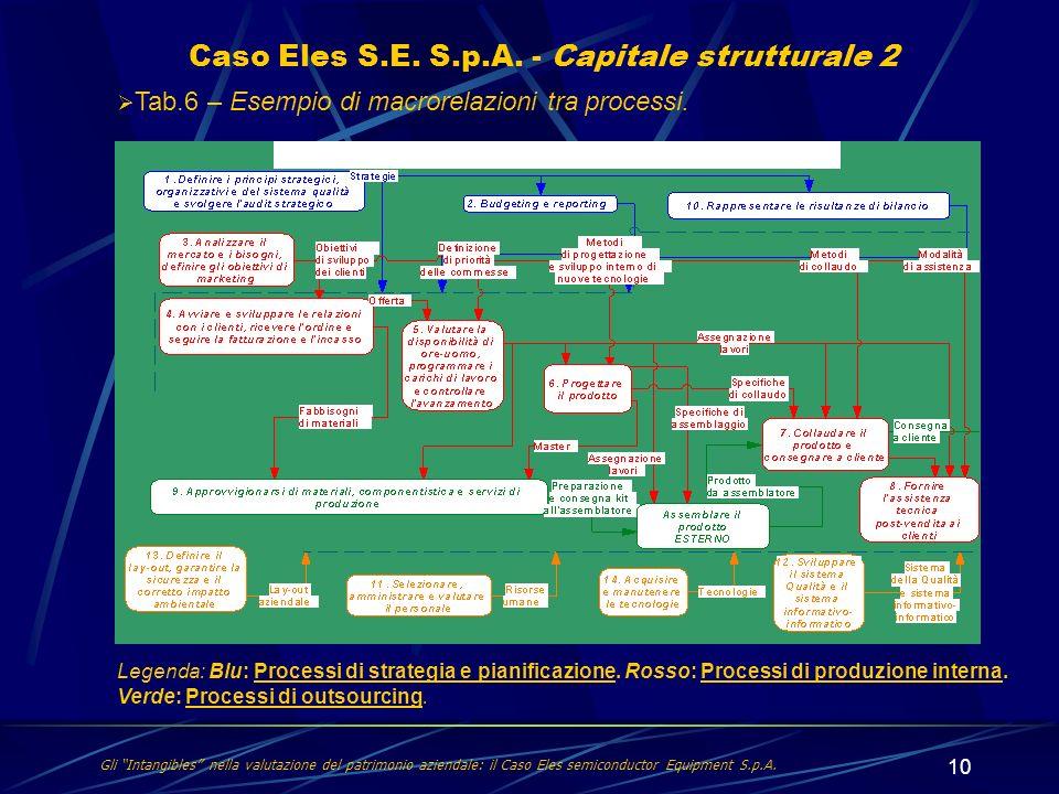 10 Caso Eles S.E. S.p.A. - Capitale strutturale 2 Gli Intangibles nella valutazione del patrimonio aziendale: il Caso Eles semiconductor Equipment S.p