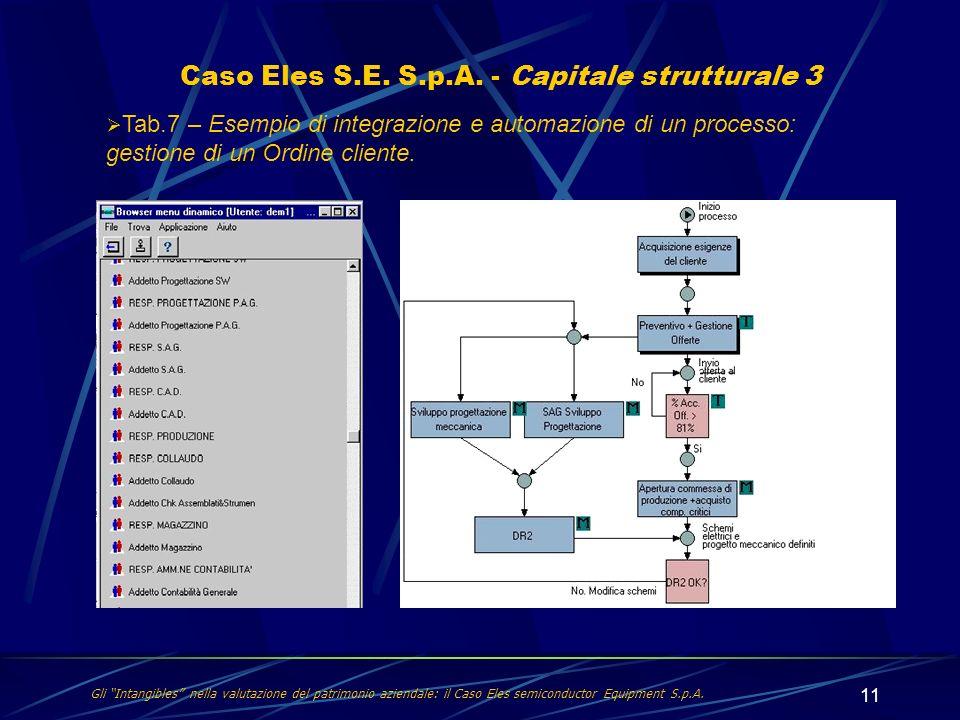 11 Caso Eles S.E. S.p.A. - Capitale strutturale 3 Gli Intangibles nella valutazione del patrimonio aziendale: il Caso Eles semiconductor Equipment S.p