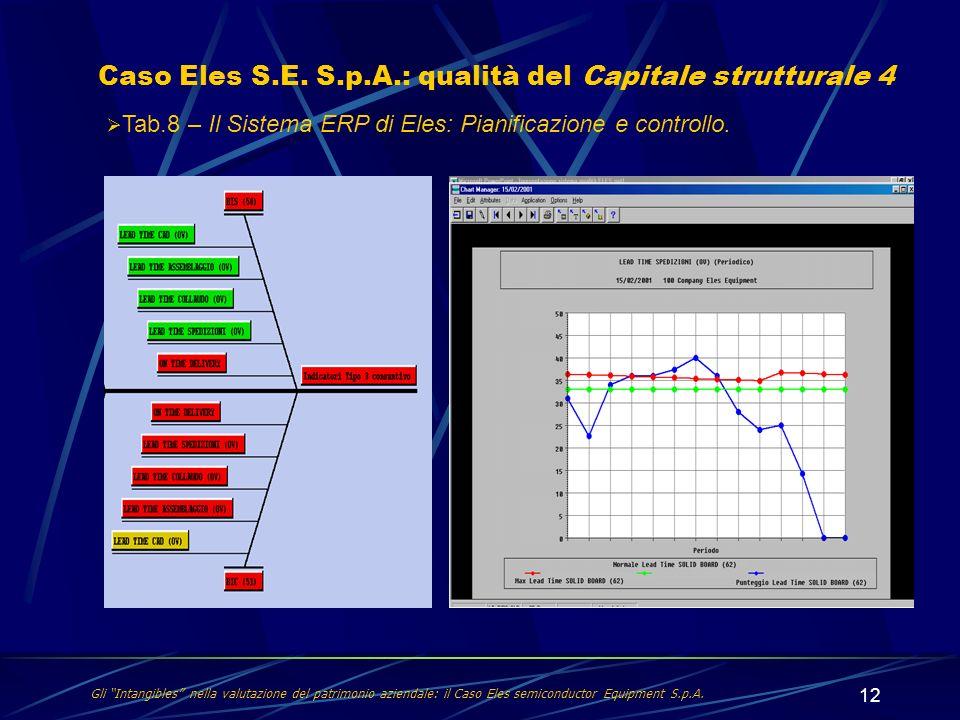 12 Caso Eles S.E. S.p.A.: qualità del Capitale strutturale 4 Gli Intangibles nella valutazione del patrimonio aziendale: il Caso Eles semiconductor Eq