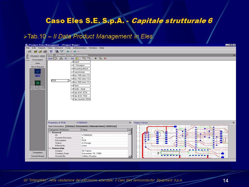 14 Gli Intangibles nella valutazione del patrimonio aziendale: il Caso Eles semiconductor Equipment S.p.A. Caso Eles S.E. S.p.A. - Capitale struttural