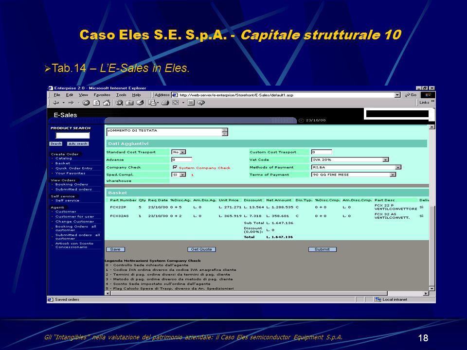 18 Caso Eles S.E. S.p.A. - Capitale strutturale 10 Tab.14 – LE-Sales in Eles. Gli Intangibles nella valutazione del patrimonio aziendale: il Caso Eles