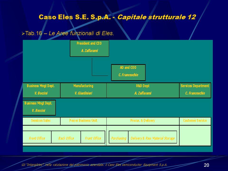 20 Caso Eles S.E. S.p.A. - Capitale strutturale 12 Tab.16 – Le Aree funzionali di Eles. Gli Intangibles nella valutazione del patrimonio aziendale: il