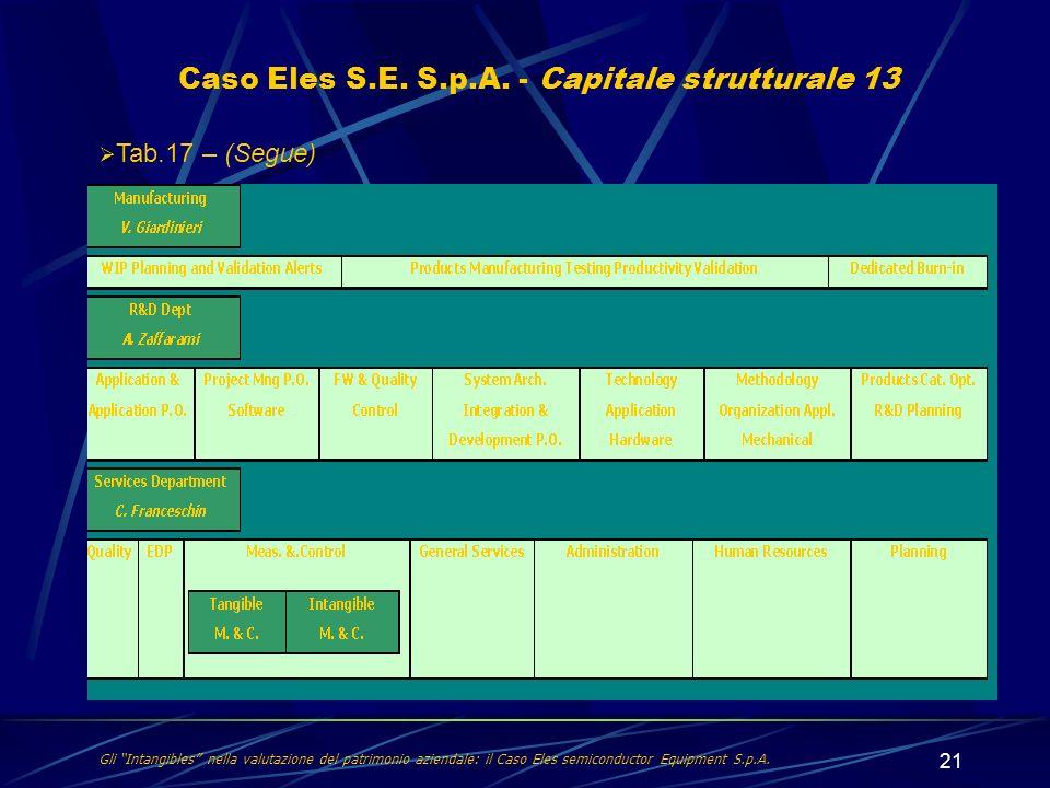 21 Caso Eles S.E. S.p.A. - Capitale strutturale 13 Tab.17 – (Segue) Gli Intangibles nella valutazione del patrimonio aziendale: il Caso Eles semicondu