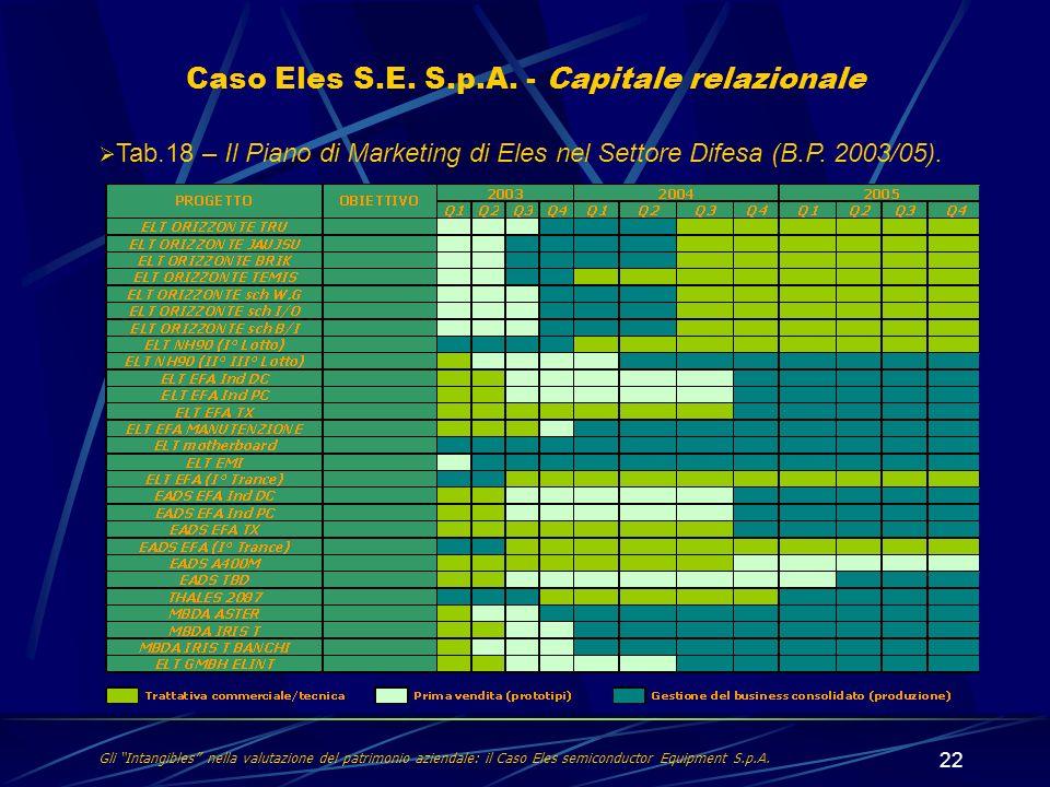 22 Caso Eles S.E. S.p.A. - Capitale relazionale Tab.18 – Il Piano di Marketing di Eles nel Settore Difesa (B.P. 2003/05). Gli Intangibles nella valuta