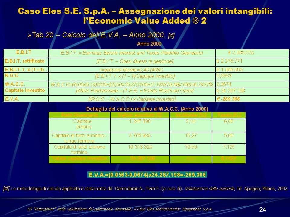 24 Gli Intangibles nella valutazione del patrimonio aziendale: il Caso Eles semiconductor Equipment S.p.A. Caso Eles S.E. S.p.A. – Assegnazione dei va