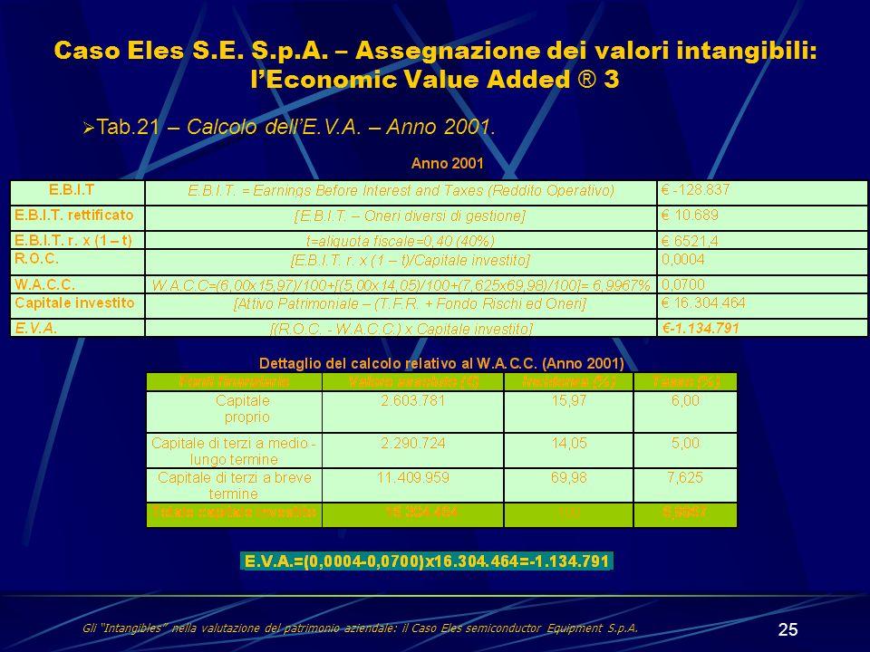 25 Gli Intangibles nella valutazione del patrimonio aziendale: il Caso Eles semiconductor Equipment S.p.A. Caso Eles S.E. S.p.A. – Assegnazione dei va