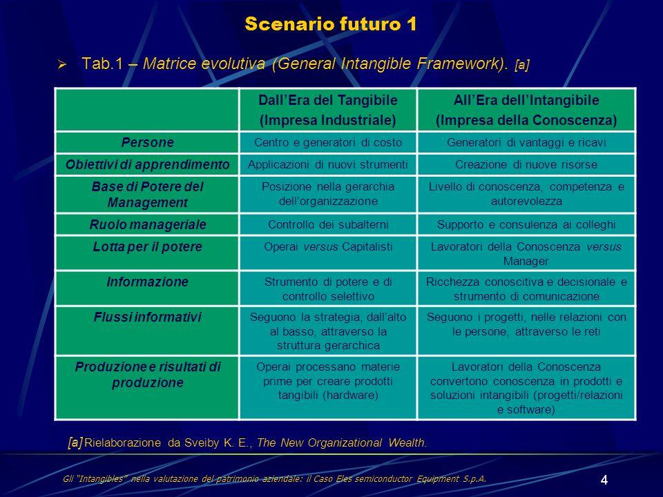 4 Tab.1 – Matrice evolutiva (General Intangible Framework). [a] Scenario futuro 1 Gli Intangibles nella valutazione del patrimonio aziendale: il Caso