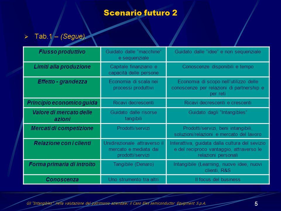 5 Tab.1 – (Segue). Scenario futuro 2 Flusso produttivo Guidato dalle macchine e sequenziale Guidato dalle idee e non sequenziale Limiti alla produzion
