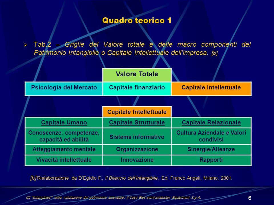 6 Tab.2 – Griglie del Valore totale e delle macro componenti del Patrimonio Intangibile o Capitale Intellettuale dellimpresa. [b] Quadro teorico 1 Gli